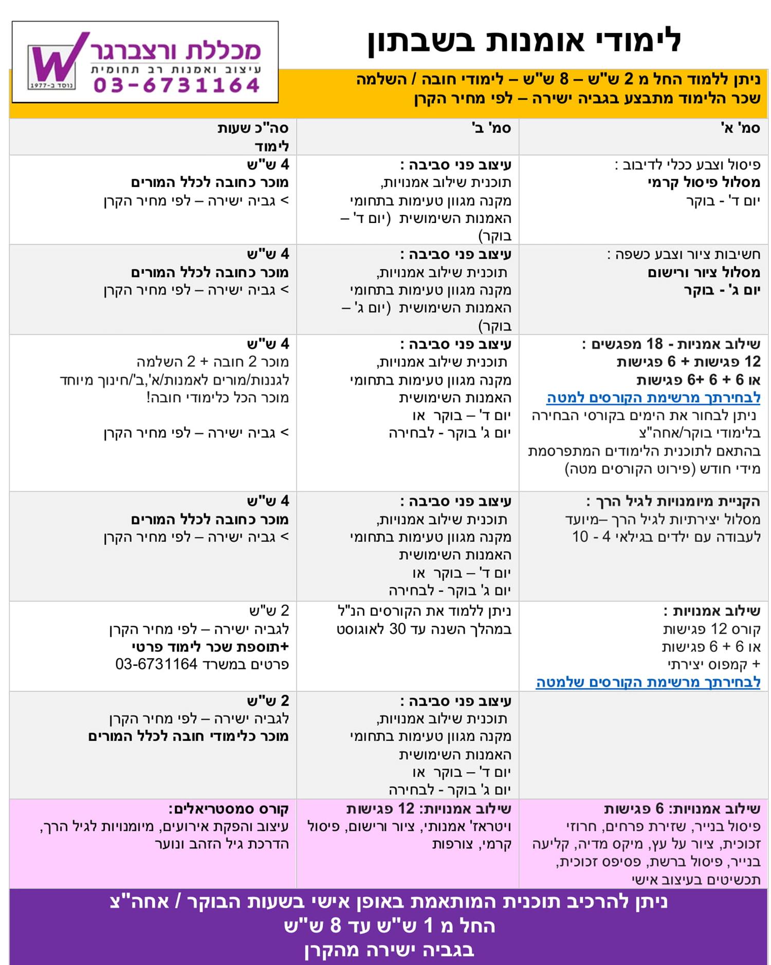 תוכנית לימוד לשבתון - מכללת ורצברגר